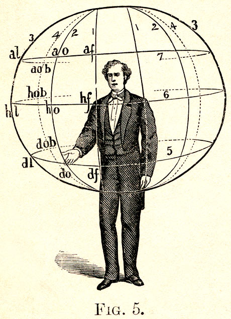 From A Manual of Gesture, by Albert Bacon, 1870s.